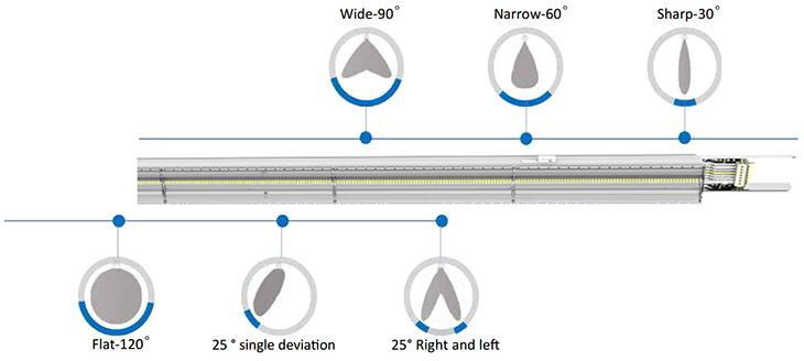 LED Linear Light Beam Angle
