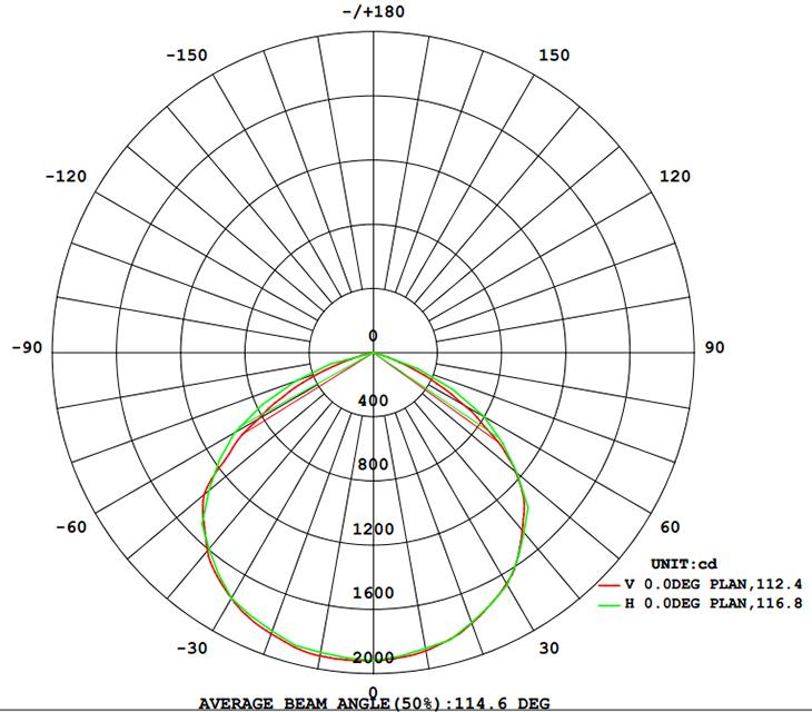 Light Distribution 50W