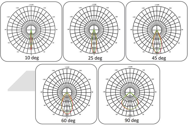 Venus LED Stadium Light Distribution Curve