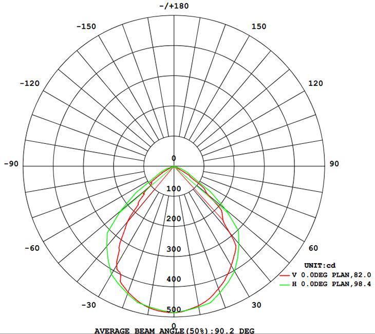 Light Distribution 10W