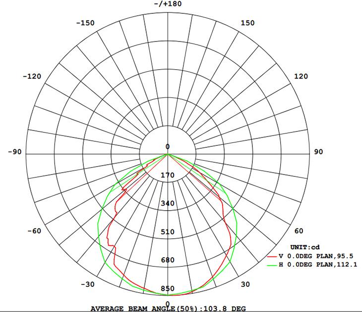 Light Distribution 20W