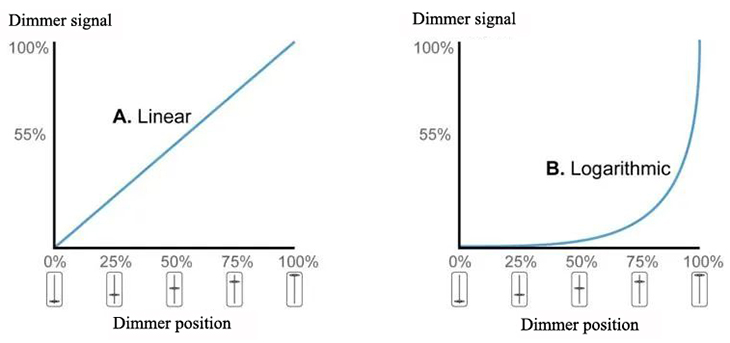Dimming Signal vs Dimmer Position
