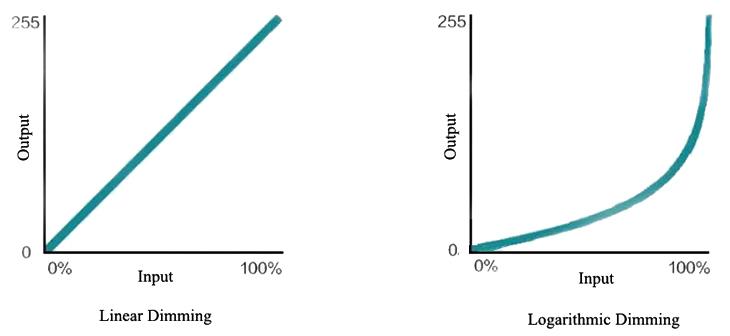 Linear and Logarithmic Dimming Curve