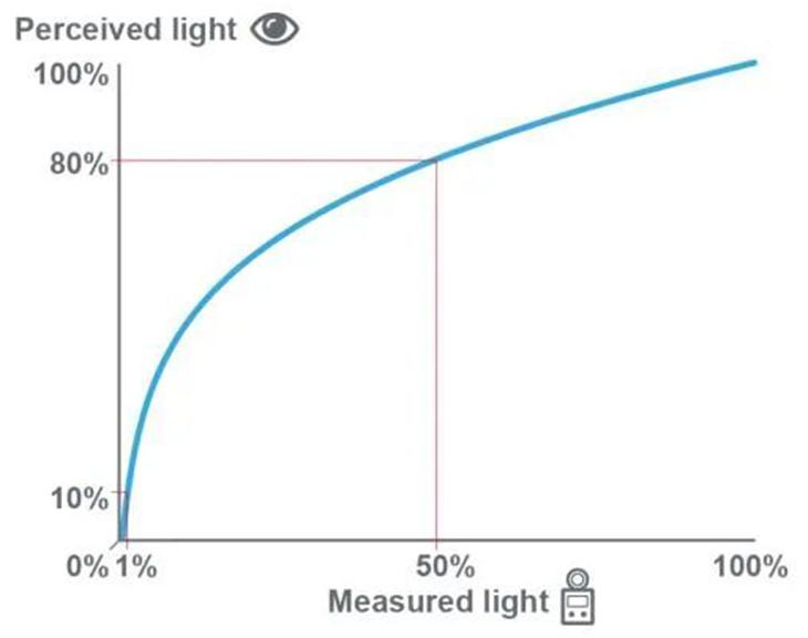 Perceived Light vs Measured Light