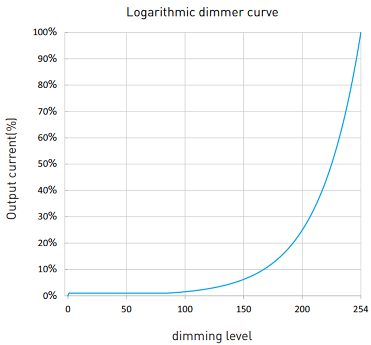 Dimming Curve