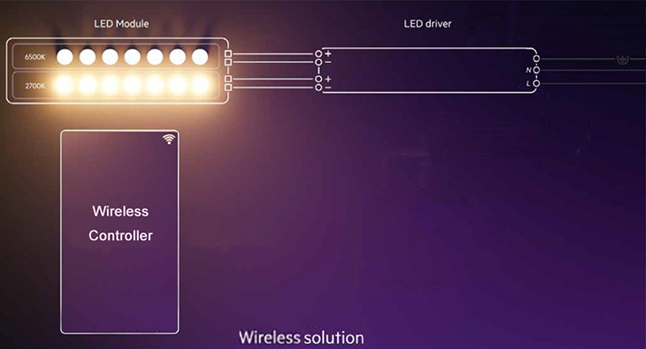 Wireless Dimming and Tunable Solution